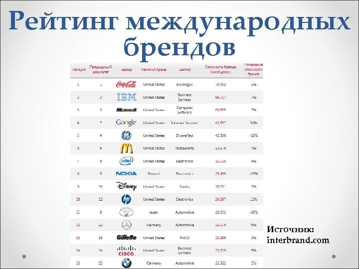 Рейтинг международных брендов Источник: interbrand. com