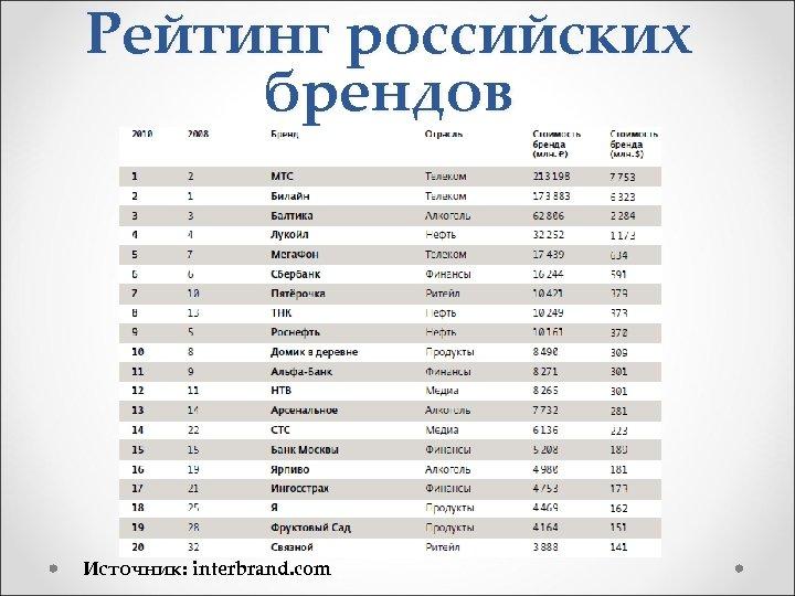 Рейтинг российских брендов Источник: interbrand. com