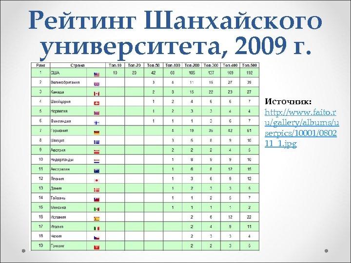 Рейтинг Шанхайского университета, 2009 г. Источник: http: //www. faito. r u/gallery/albums/u serpics/10001/0802 11_1. jpg