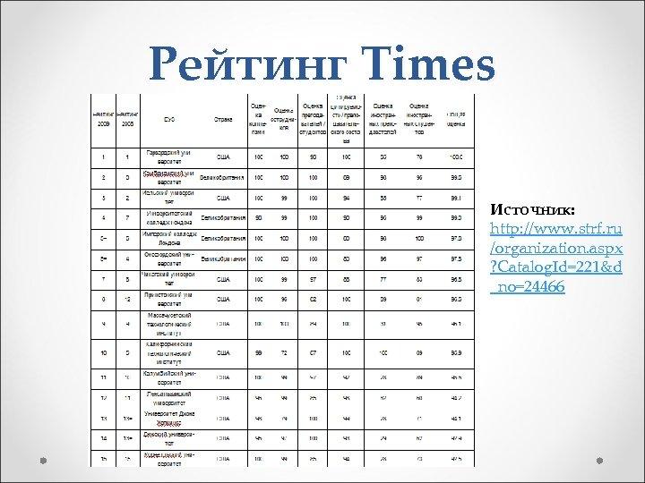 Рейтинг Times Источник: http: //www. strf. ru /organization. aspx ? Catalog. Id=221&d _no=24466