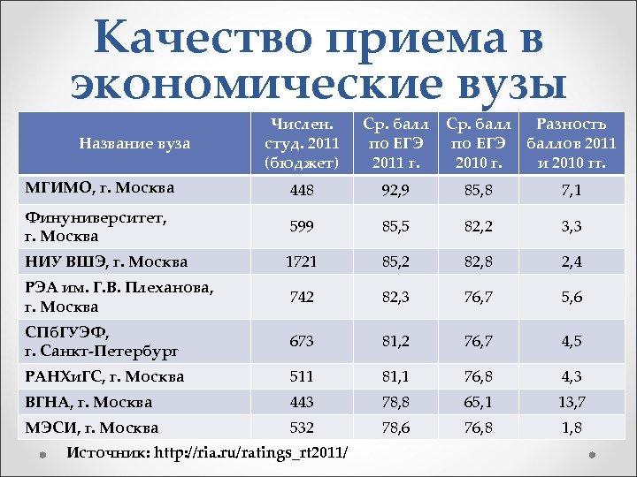 Качество приема в экономические вузы Числен. студ. 2011 (бюджет) Ср. балл по ЕГЭ 2011