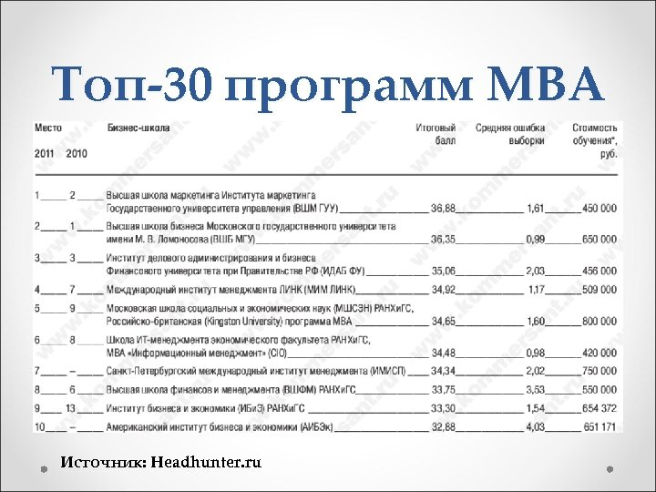 Топ-30 программ MBA Источник: Headhunter. ru