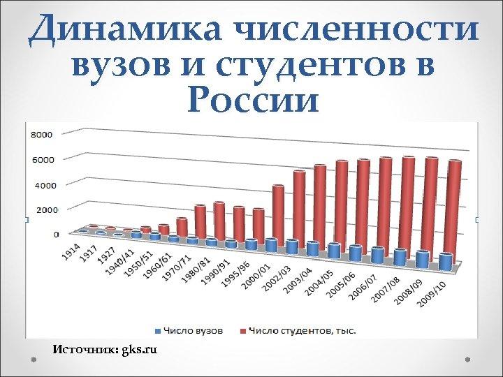Динамика численности вузов и студентов в России Источник: gks. ru