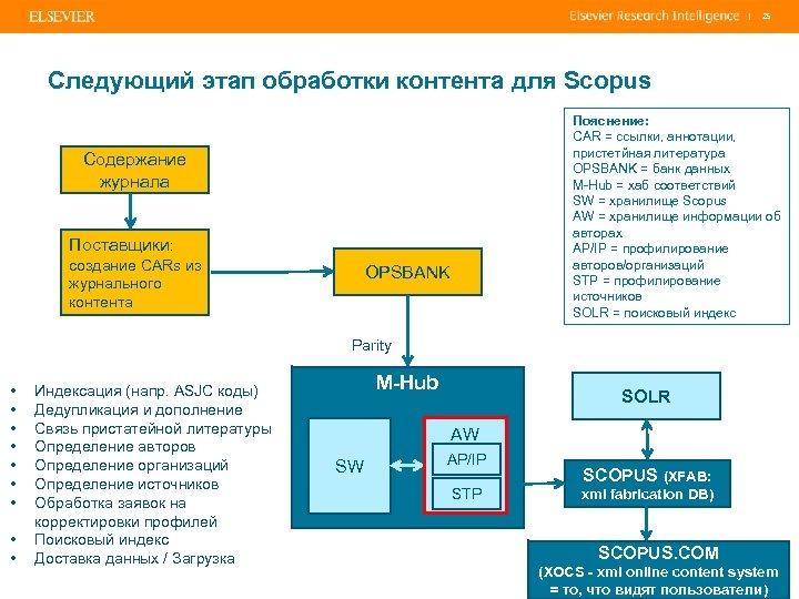 | 25 Следующий этап обработки контента для Scopus Пояснение: CAR = ссылки, аннотации, пристетйная