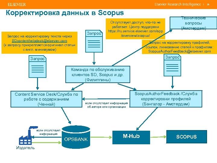 | Корректировка данных в Scopus Запрос на корректировку текста через BDcontenthelpdesk@elsevier. com (к запросу