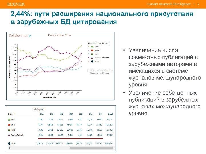 | 3 2, 44%: пути расширения национального присутствия в зарубежных БД цитирования • Увеличение