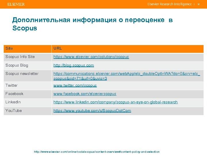 | 32 Дополнительная информация о переоценке в Scopus Site URL Scopus Info Site https: