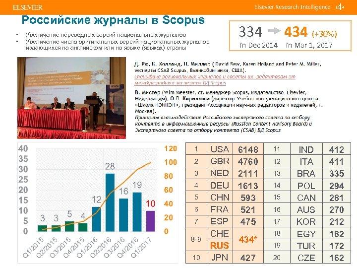 4 | Российские журналы в Scopus • • Увеличение переводных версий национальных журналов Увеличение