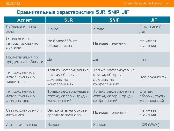 | 78 Сравнительные характеристики SJR, SNIP, JIF Аспект SJR SNIP JIF Публикационное окно 3