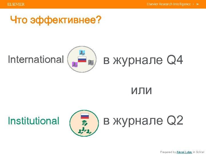 | 84 Что эффективнее? International в журнале Q 4 или Institutional в журнале Q