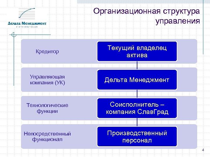 Организационная структура управления Кредитор Текущий владелец актива Управляющая компания (УК) Дельта Менеджмент Технологические функции