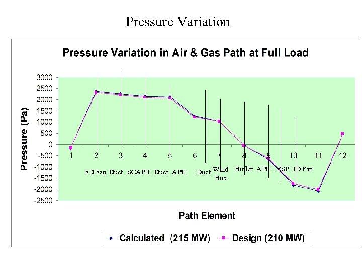 Pressure Variation FD Fan uct SCAPH Duct APH D Duct Wind Boiler APH ESP