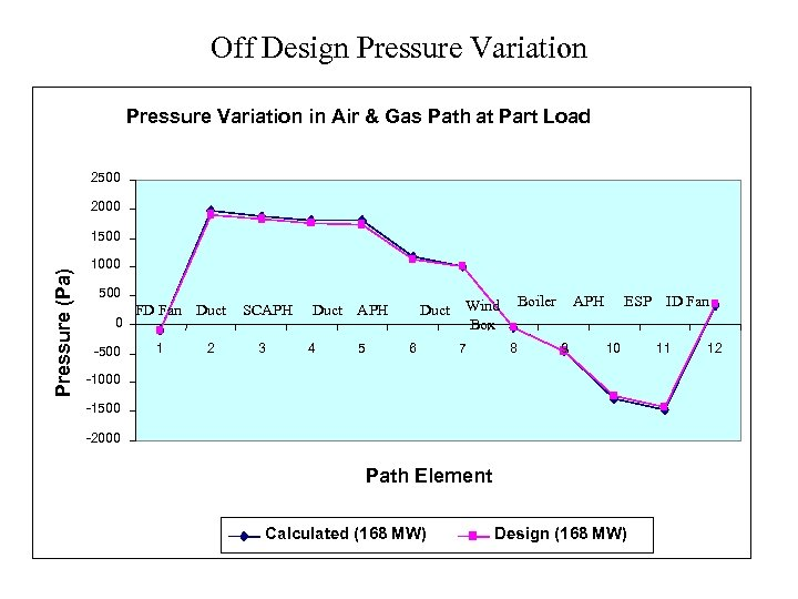 Off Design Pressure Variation in Air & Gas Path at Part Load 2500 2000