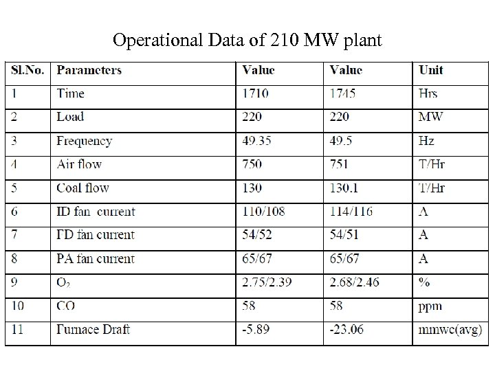 Operational Data of 210 MW plant
