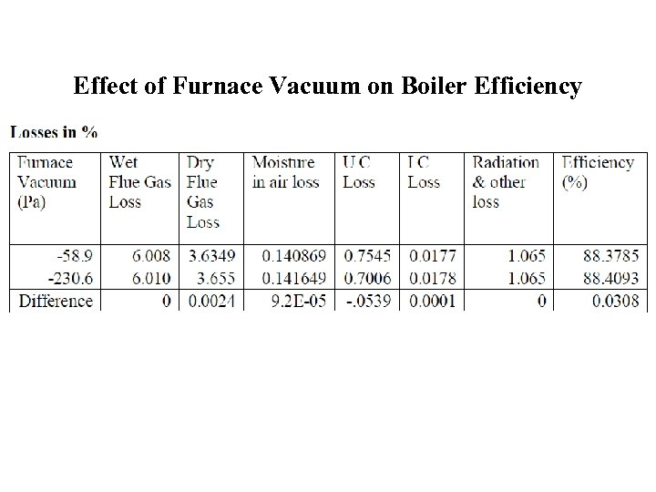 Effect of Furnace Vacuum on Boiler Efficiency