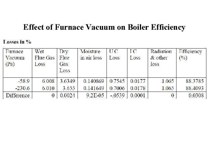 Effect of Furnace Vacuum on Boiler Efficiency