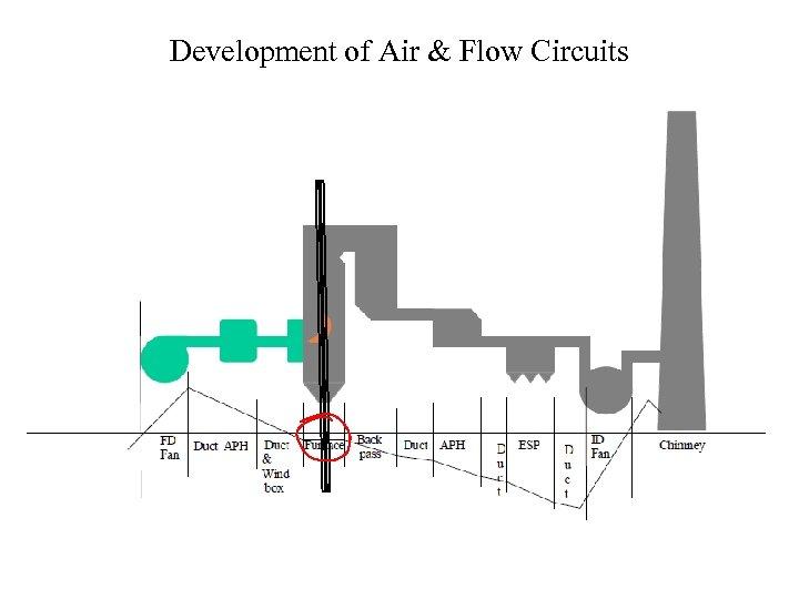 Development of Air & Flow Circuits