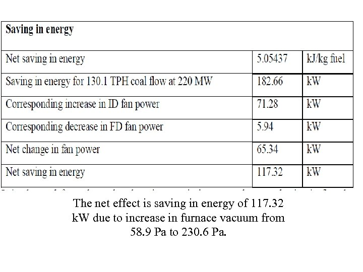 The net effect is saving in energy of 117. 32 k. W due to