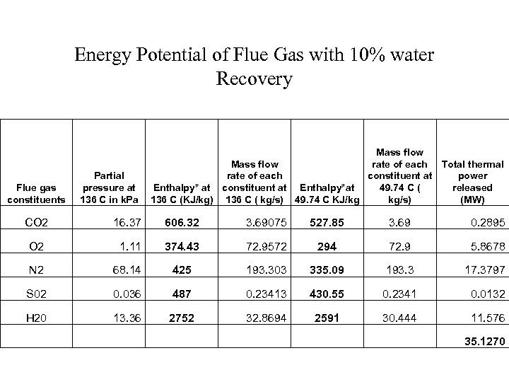 Energy Potential of Flue Gas with 10% water Recovery Partial pressure at 136 C