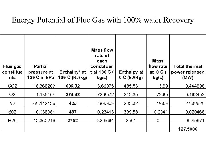 Energy Potential of Flue Gas with 100% water Recovery Mass flow rate of each