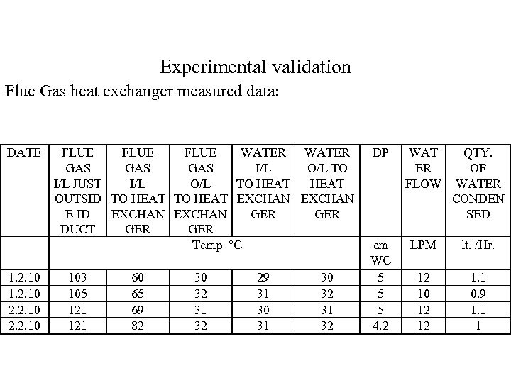 Experimental validation Flue Gas heat exchanger measured data: DATE 1. 2. 10 2. 2.