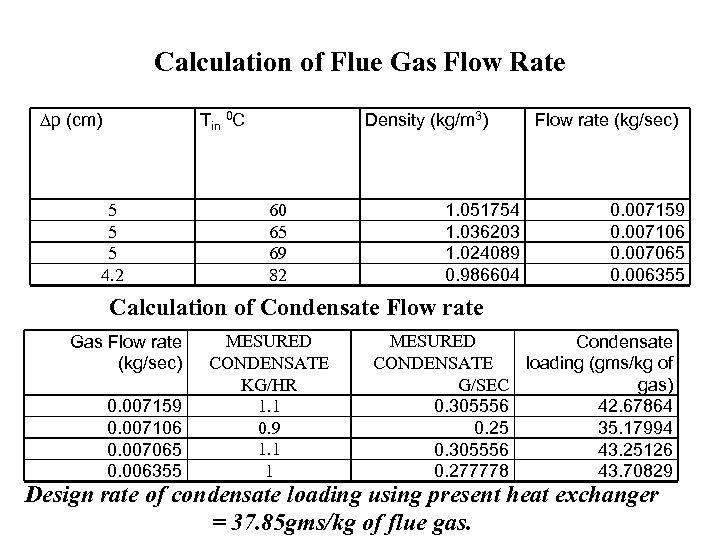 Calculation of Flue Gas Flow Rate p (cm) Tin 0 C 5 5 5