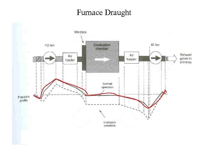 Furnace Draught