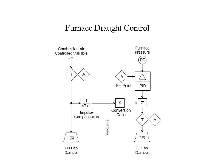 Furnace Draught Control