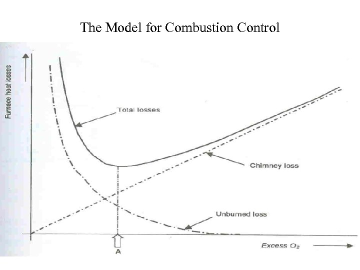 The Model for Combustion Control