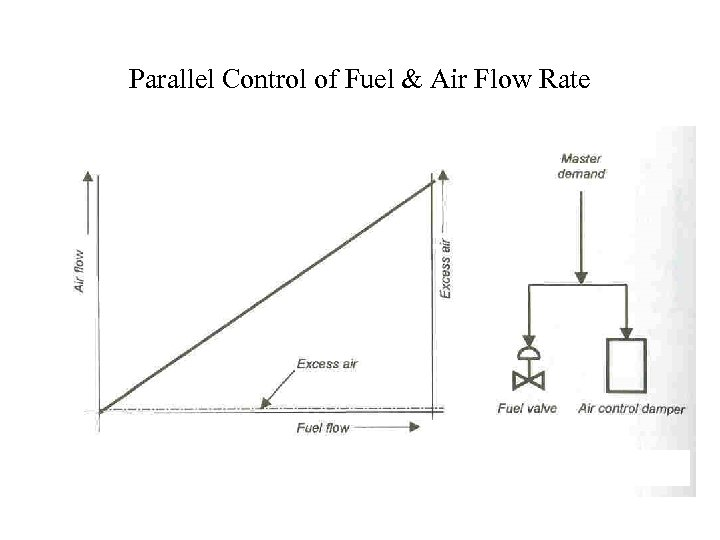 Parallel Control of Fuel & Air Flow Rate