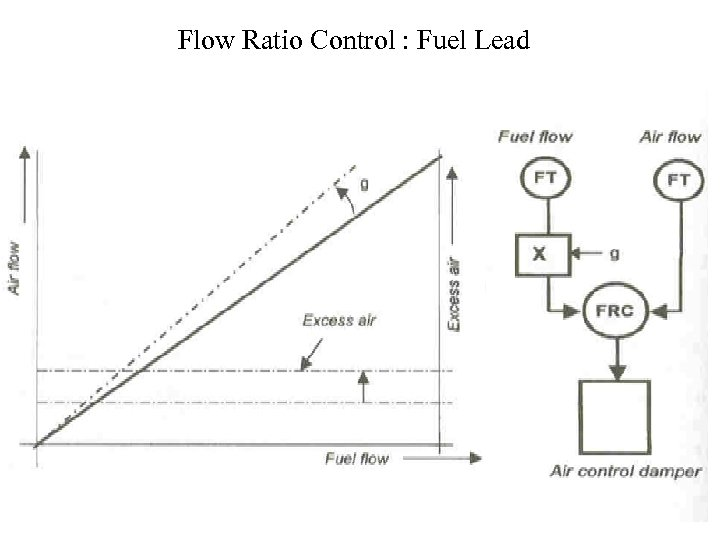 Flow Ratio Control : Fuel Lead