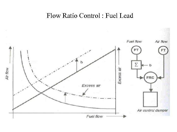 Flow Ratio Control : Fuel Lead