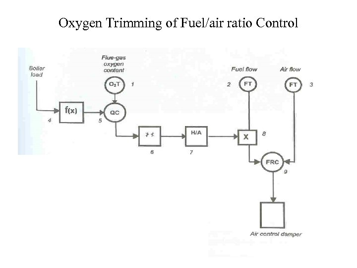 Oxygen Trimming of Fuel/air ratio Control