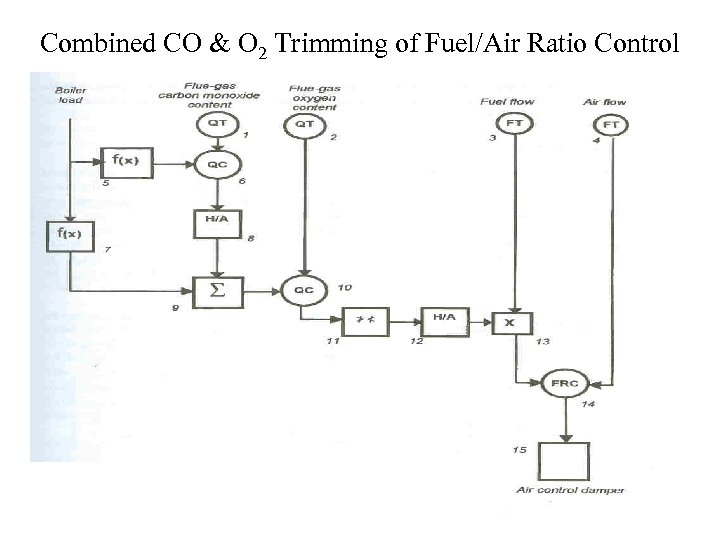 Combined CO & O 2 Trimming of Fuel/Air Ratio Control