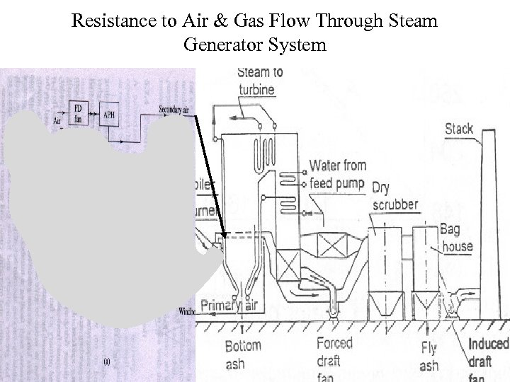 Resistance to Air & Gas Flow Through Steam Generator System