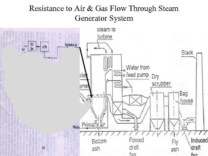 Resistance to Air & Gas Flow Through Steam Generator System