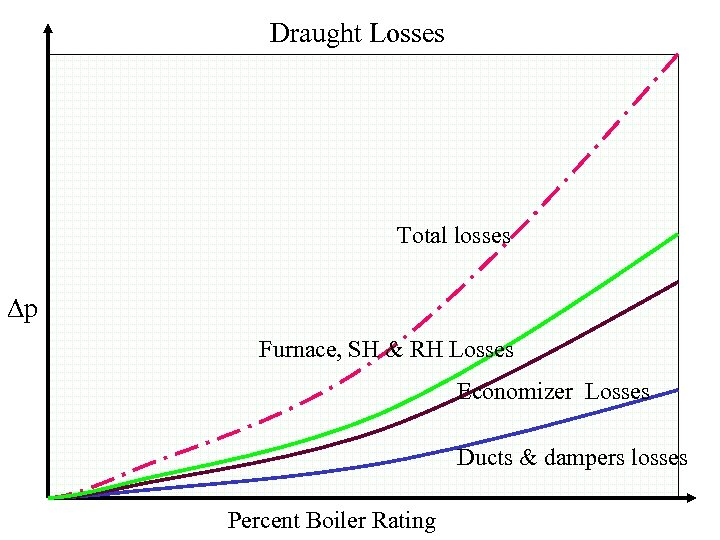 Draught Losses Total losses p Furnace, SH & RH Losses Economizer Losses Ducts &