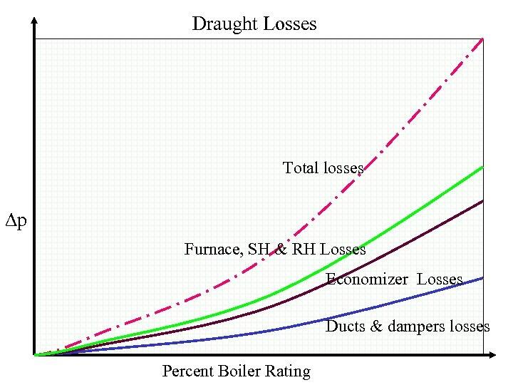 Draught Losses Total losses p Furnace, SH & RH Losses Economizer Losses Ducts &