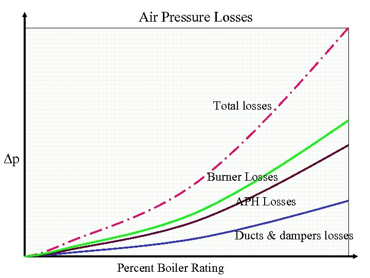 Air Pressure Losses Total losses p Burner Losses APH Losses Ducts & dampers losses