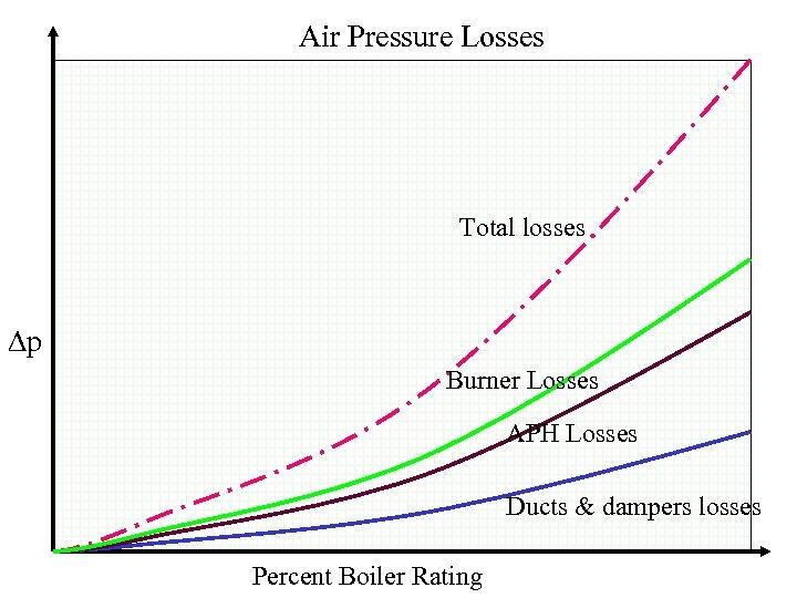 Air Pressure Losses Total losses p Burner Losses APH Losses Ducts & dampers losses