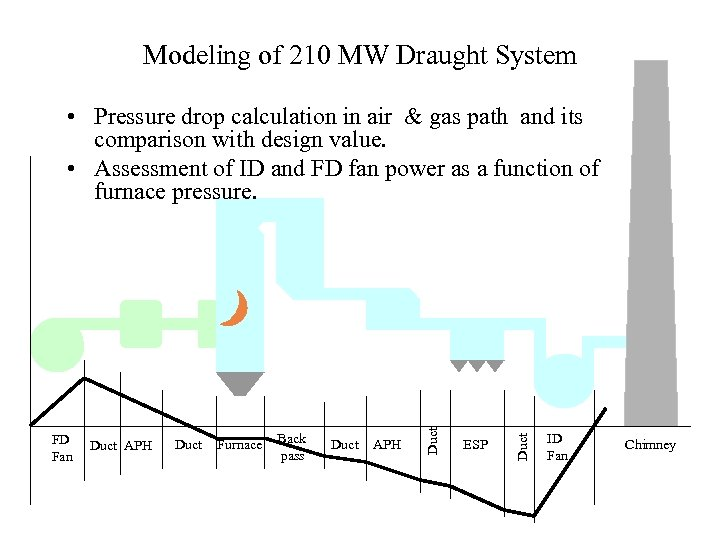 Modeling of 210 MW Draught System Duct APH Duct Furnace Back pass Duct APH
