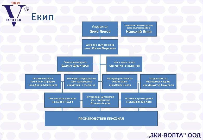 Екип Управител и мениджър проекти външнотърговска дейност Управител Янков Николай Янев Директор каучуково п-во