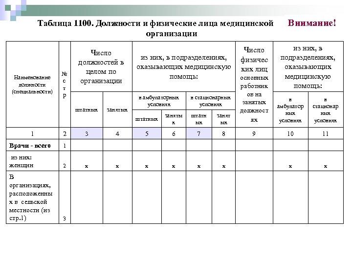 Таблица 1100. Должности и физические лица медицинской организации № с т р Число должностей