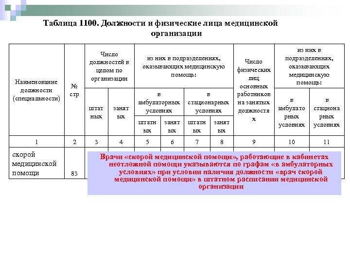 Таблица 1100. Должности и физические лица медицинской организации Наименование должности (специальности) Число должностей в