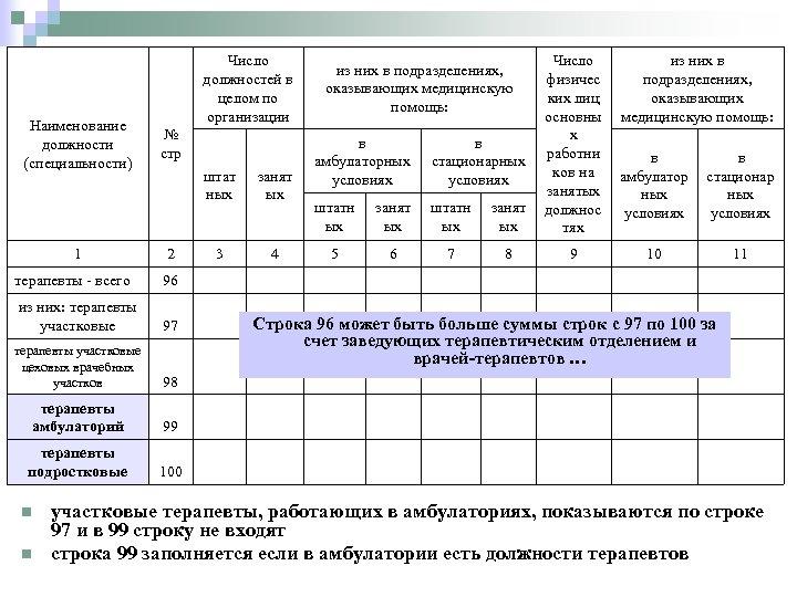 Наименование должности (специальности) Число должностей в целом по организации № стр в амбулаторных условиях