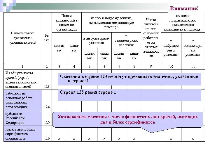 Внимание! Наименование должности (специальности) 1 Из общего числа врачей (стр. 1): врачи клинических специальностей
