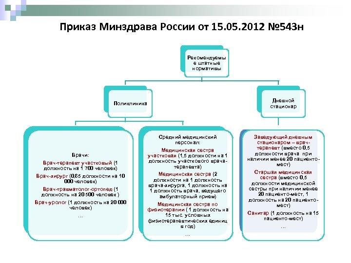 Приказ Минздрава России от 15. 05. 2012 № 543 н Рекомендуемы е штатные нормативы