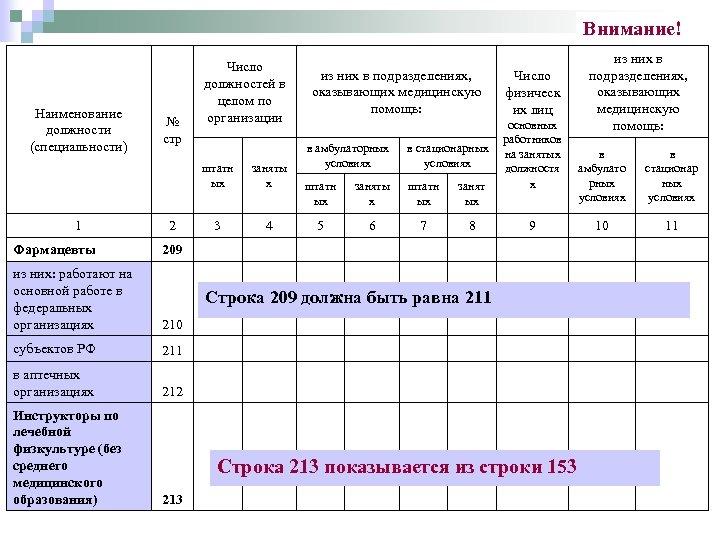 Внимание! Наименование должности (специальности) № стр Число должностей в целом по организации из них