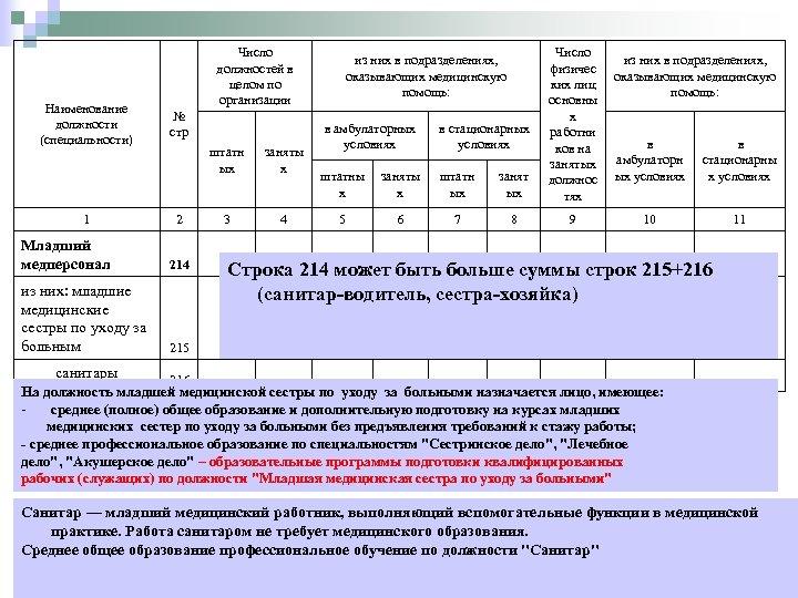Наименование должности (специальности) 1 Младший медперсонал Число должностей в целом по организации № стр