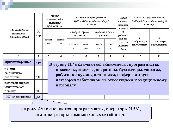 Число должностей в целом по организации Наименование должности (специальности) из них в подразделениях, оказывающих